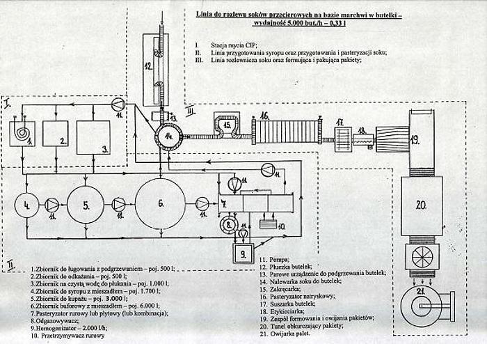 Używane Linia do rozlewu soków przecierowych na bazie marchwi w butelki - wydajność do 5.000 but./h – 0,33 l