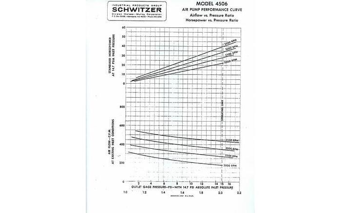USED ROTARY LOBE BLOWER, 200 CFM