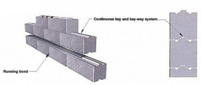 Used Modular Retaining Block Wall Form System