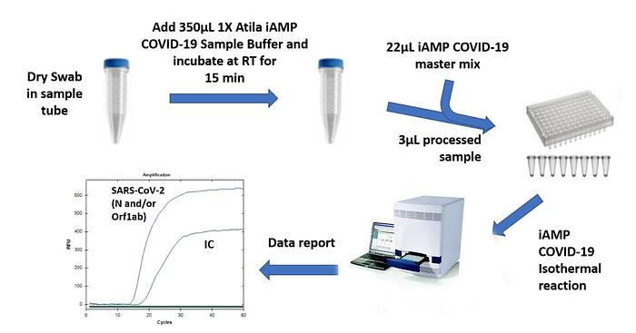 Used COVID-19 Detection Kits Now Available