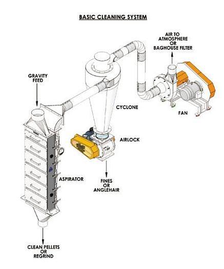 Kice Soybean Dehulling Equipment